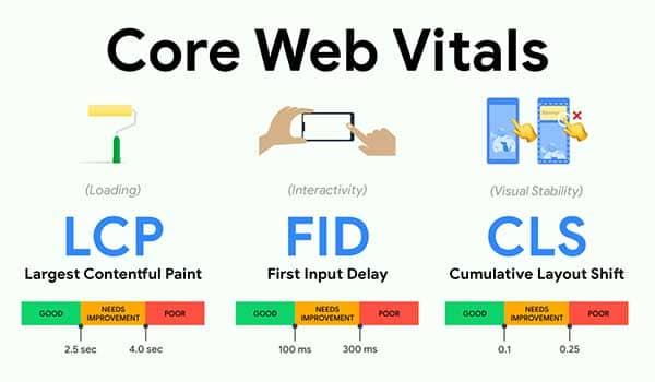 are core web vitals important